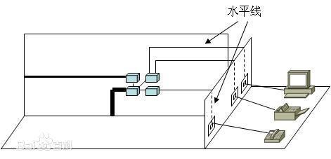 采用星型拓扑结构.每个信息点均需连接到管理子系统